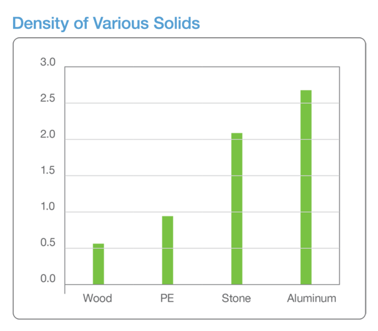 density of various solids graph