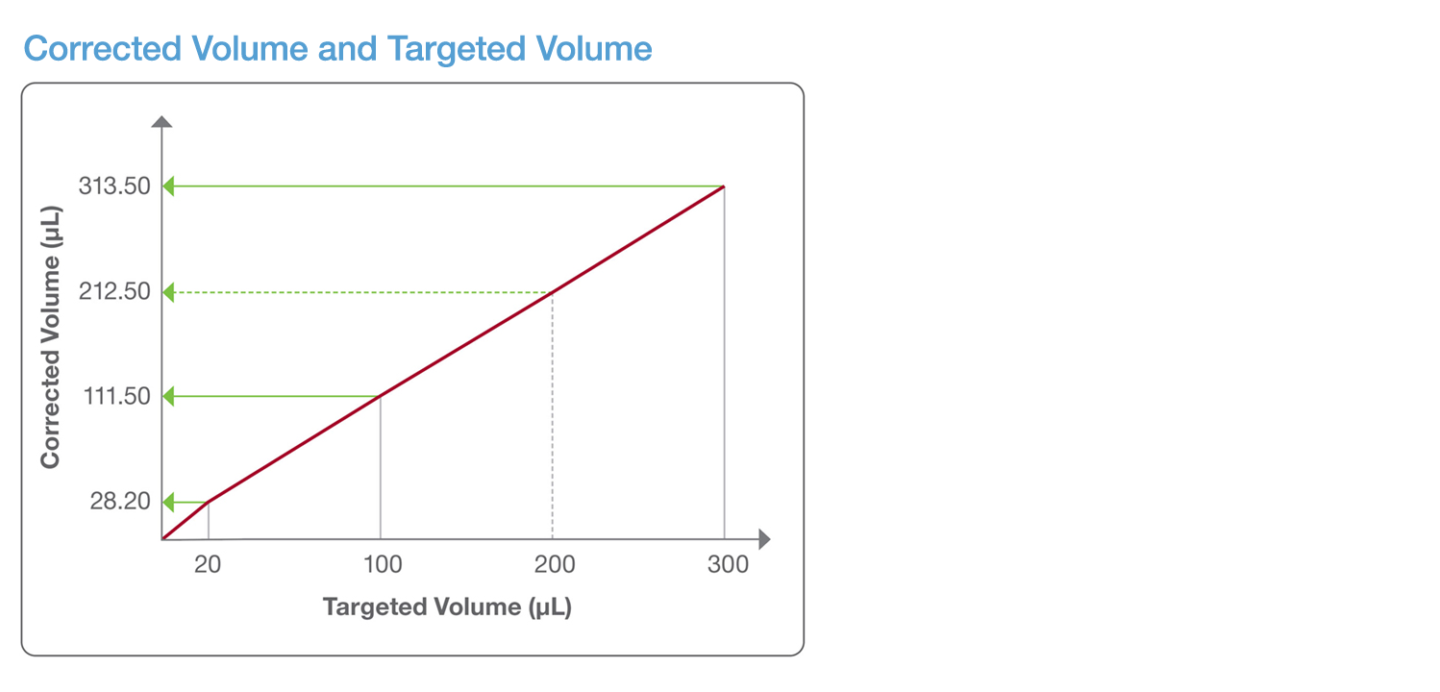graph teaching automated pipetting techniques showing relationship between targeted volume and corrected volume