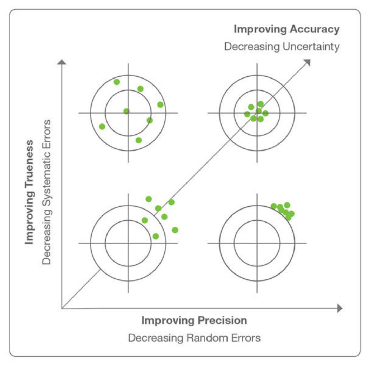 ISA IWA 15 accuracy relationship model between trueness and precision