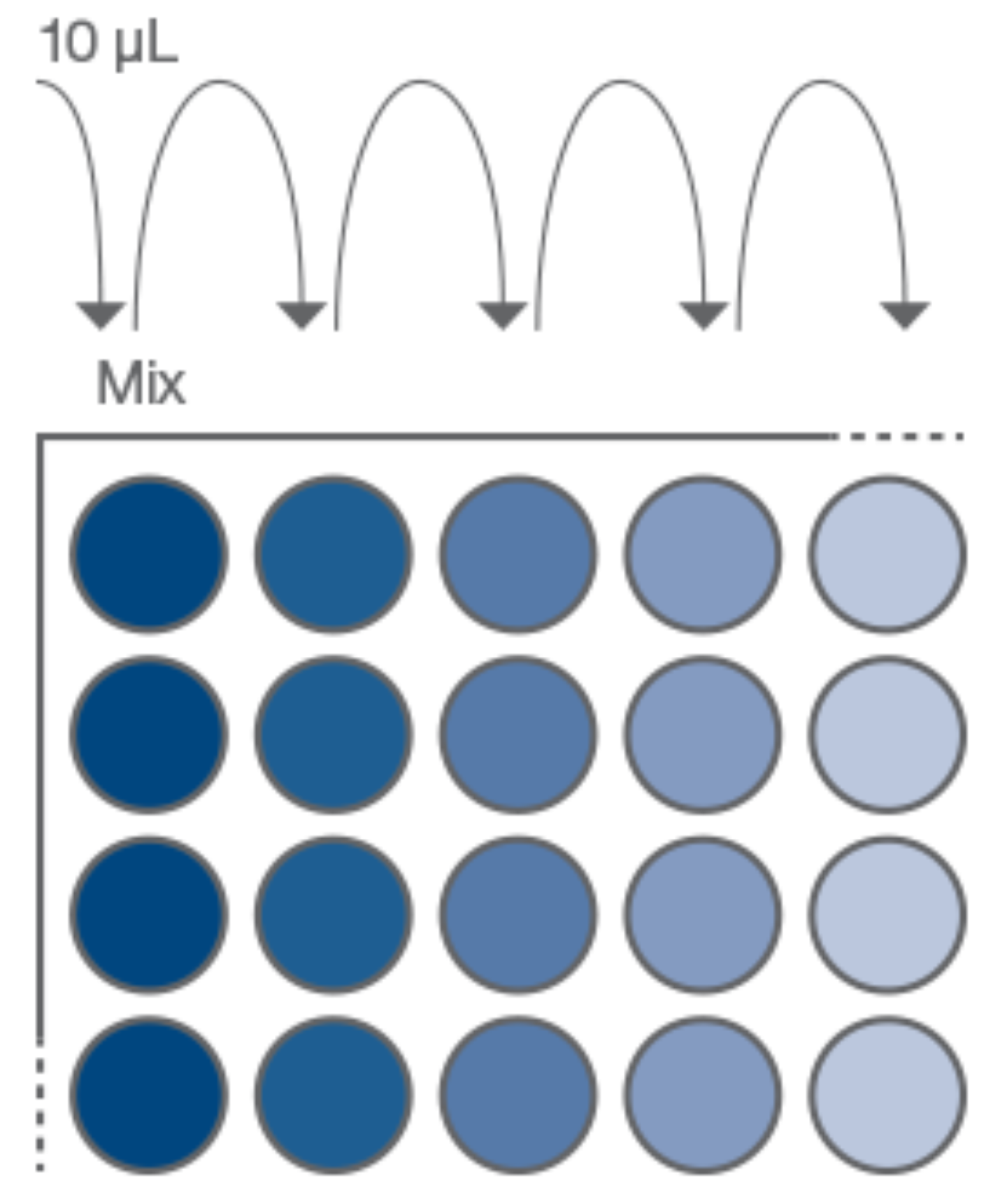 Best practice for serial dilution graphic of sample dilution by factor of 10