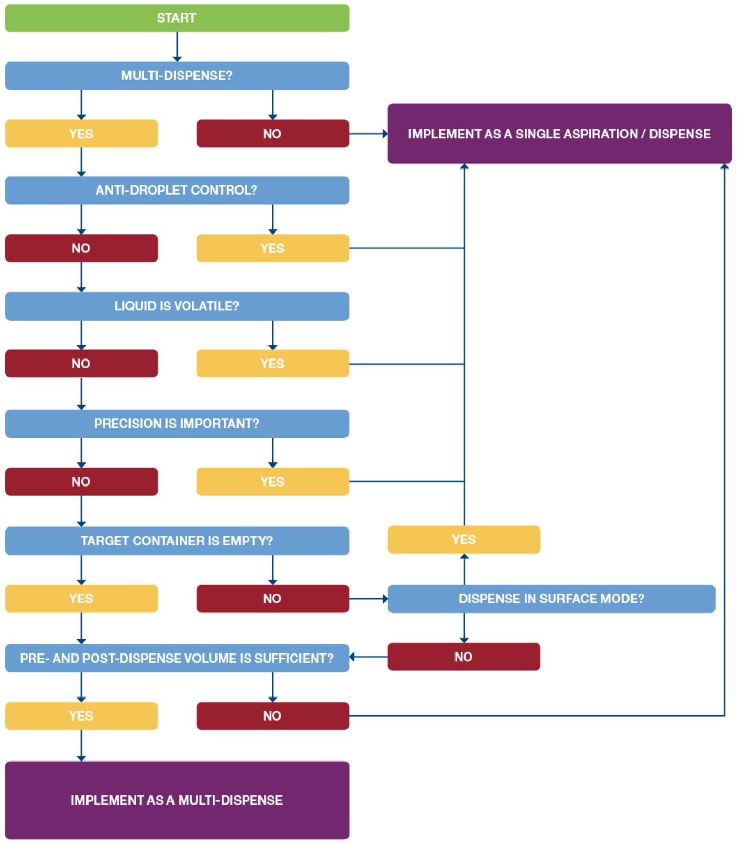 Flow Chart for best practice for aliquotting