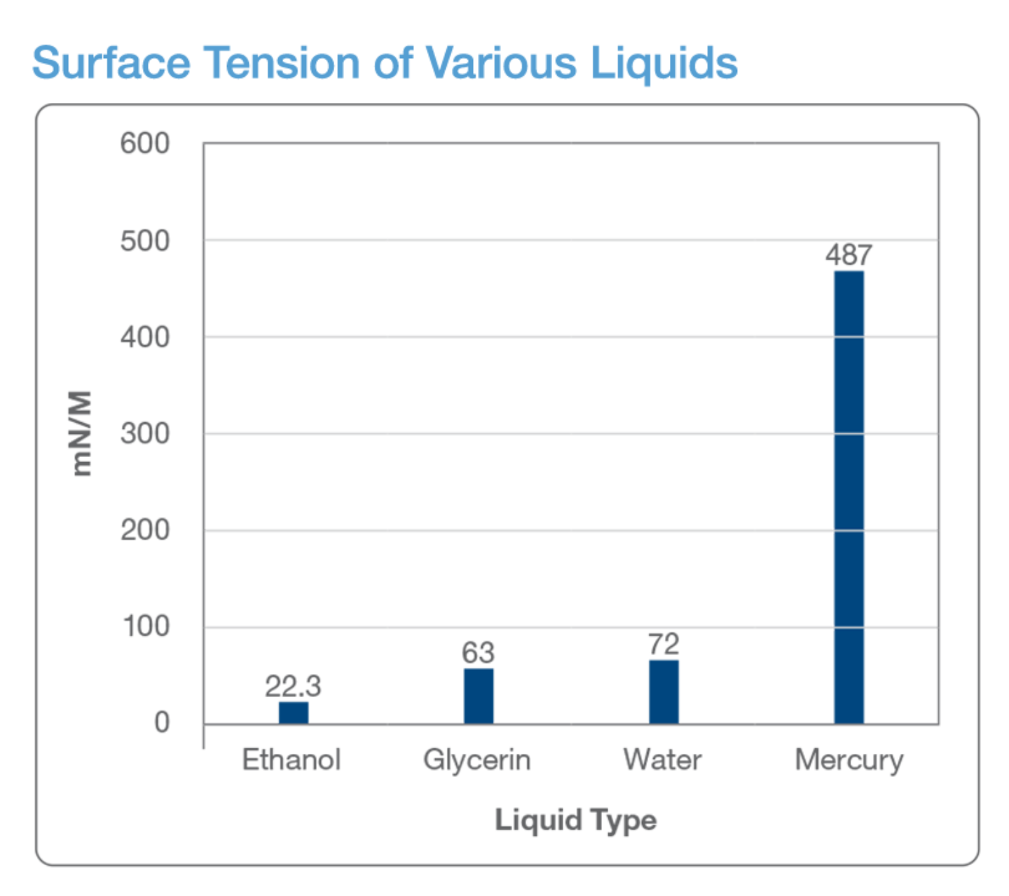 Graph: Surface tension of various liquids