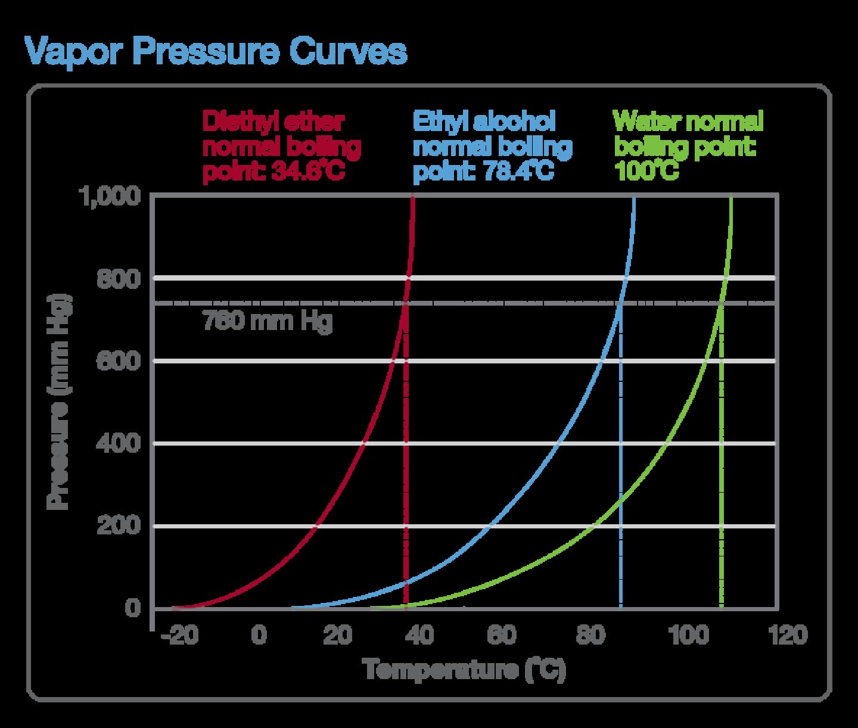 Graph: Vapor Pressure Curves