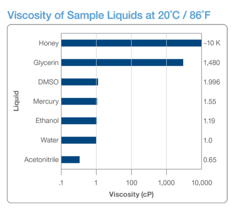 Viscosity of sample liquids at 20C