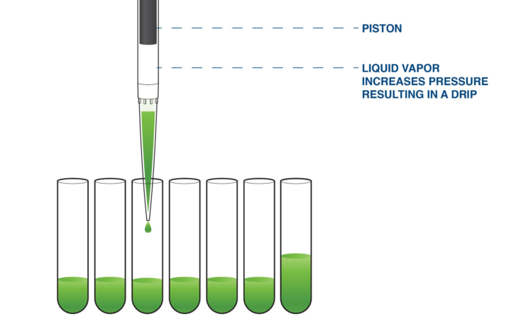 graphic showing liquid vapor and the effect of pressure on pipetting