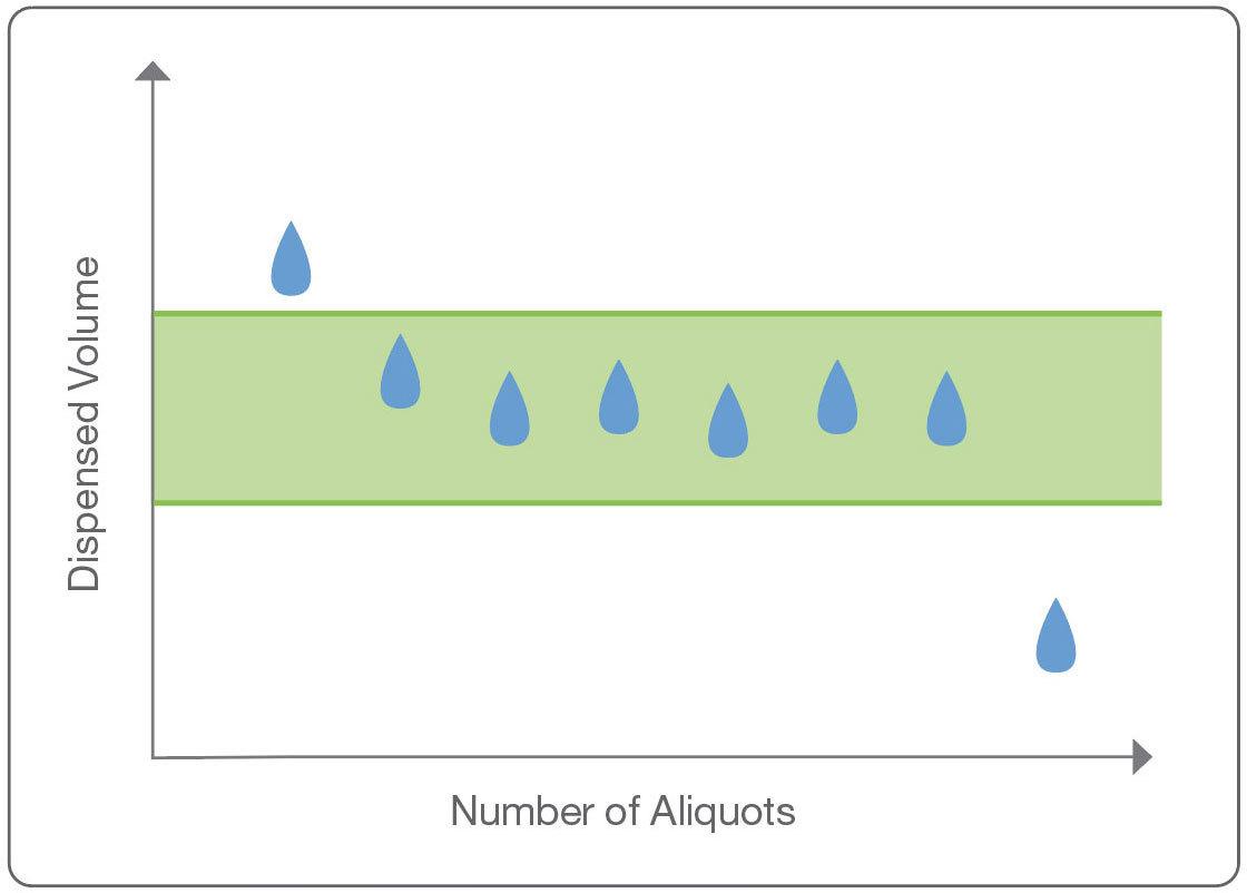 liquid handling best practice chart with relationship between dispensed volume and number of aliquots