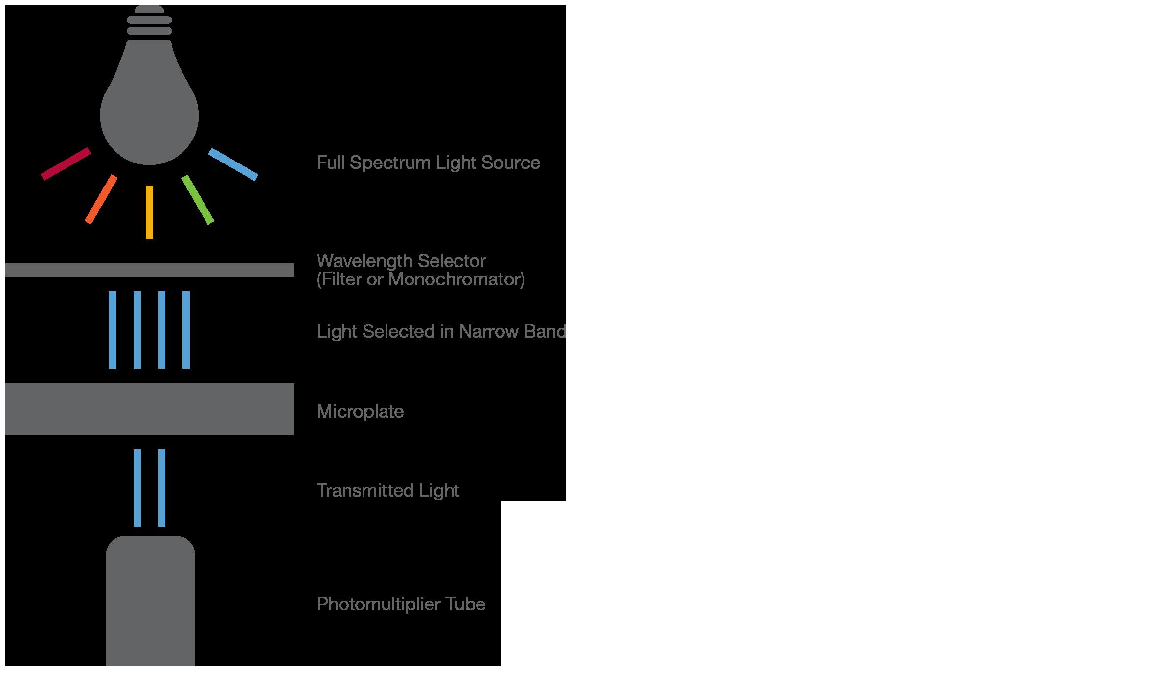 Photometric Measurement diagram