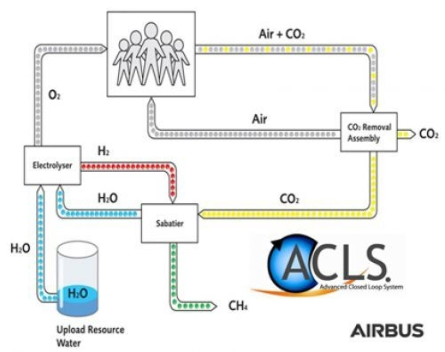 Diagram explaining how the ACLS works